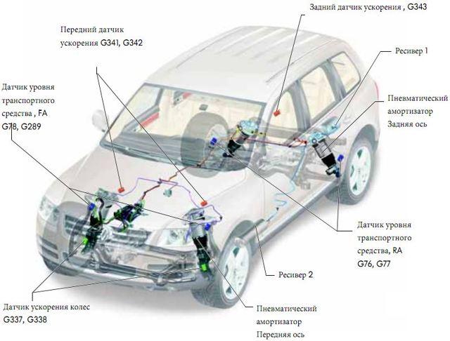 Ремонт подвески на Фольксваген Туарег I(Volkswagen Touareg I) своими руками